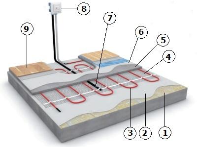 Схема монтажа теплого мата