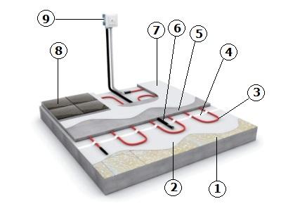 Монтаж нагревательного кабеля для теплого пола